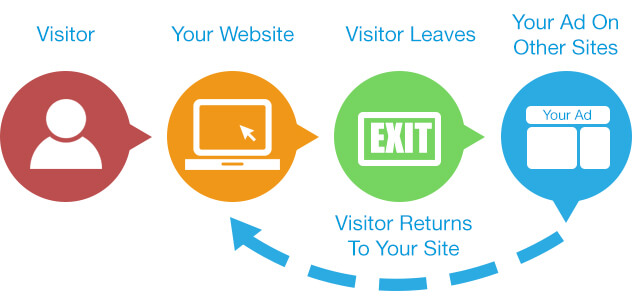 how to remarket your visitor