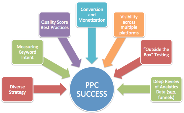 Successful Tips for Creating a Successful Google AdWords Campaign
